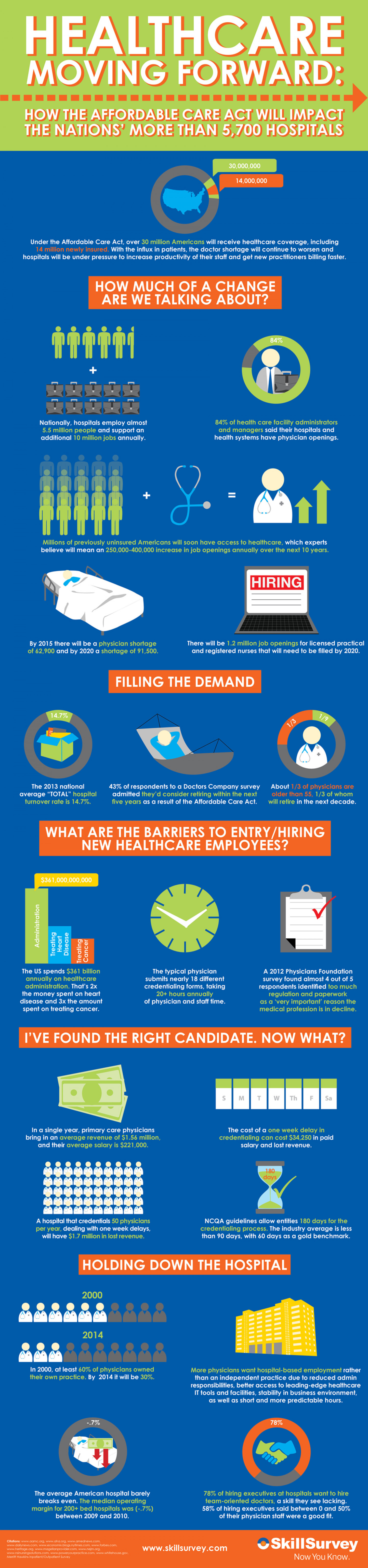 Healthcare Moving Forward Infographic
