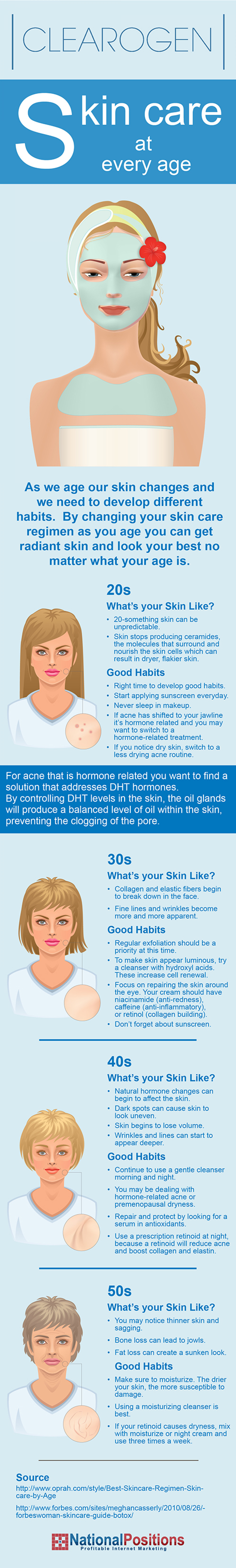 Skin Care at Every Age Infographic
