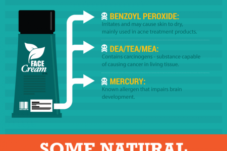 Skin Care Products to Avoid!  Infographic