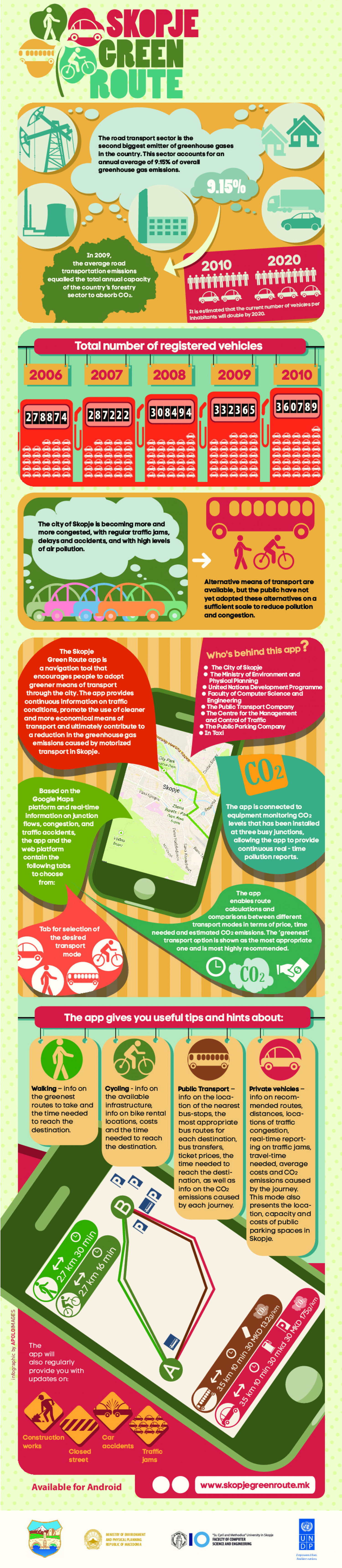 Skopje Green Route Infographic