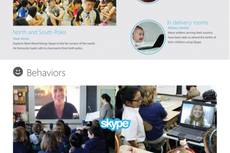 Skype Celebrates a Decade of Meaningful Conversations! Infographic