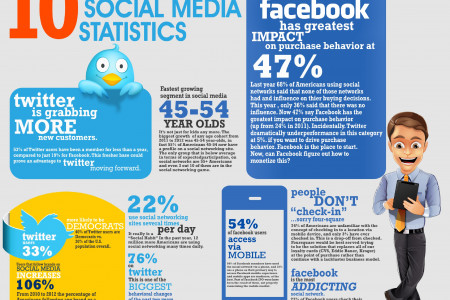 10 Wow Social Media Statistics Infographic