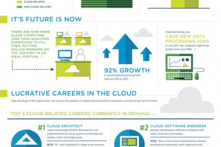Skyrocketing Cloud Careers Infographic