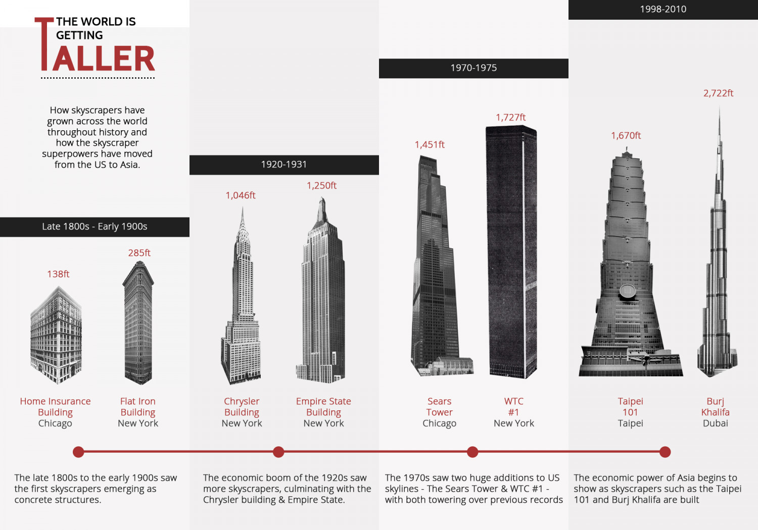 Skyscrapers Through History: The World Is Getting Taller Infographic