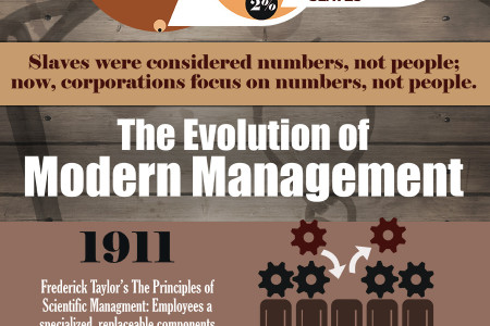 Slave Owners vs. Modern Management: Can You Tell the Difference? Infographic