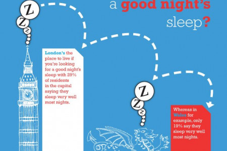 Where To Go For A Good Night's Sleep? UK Infographic