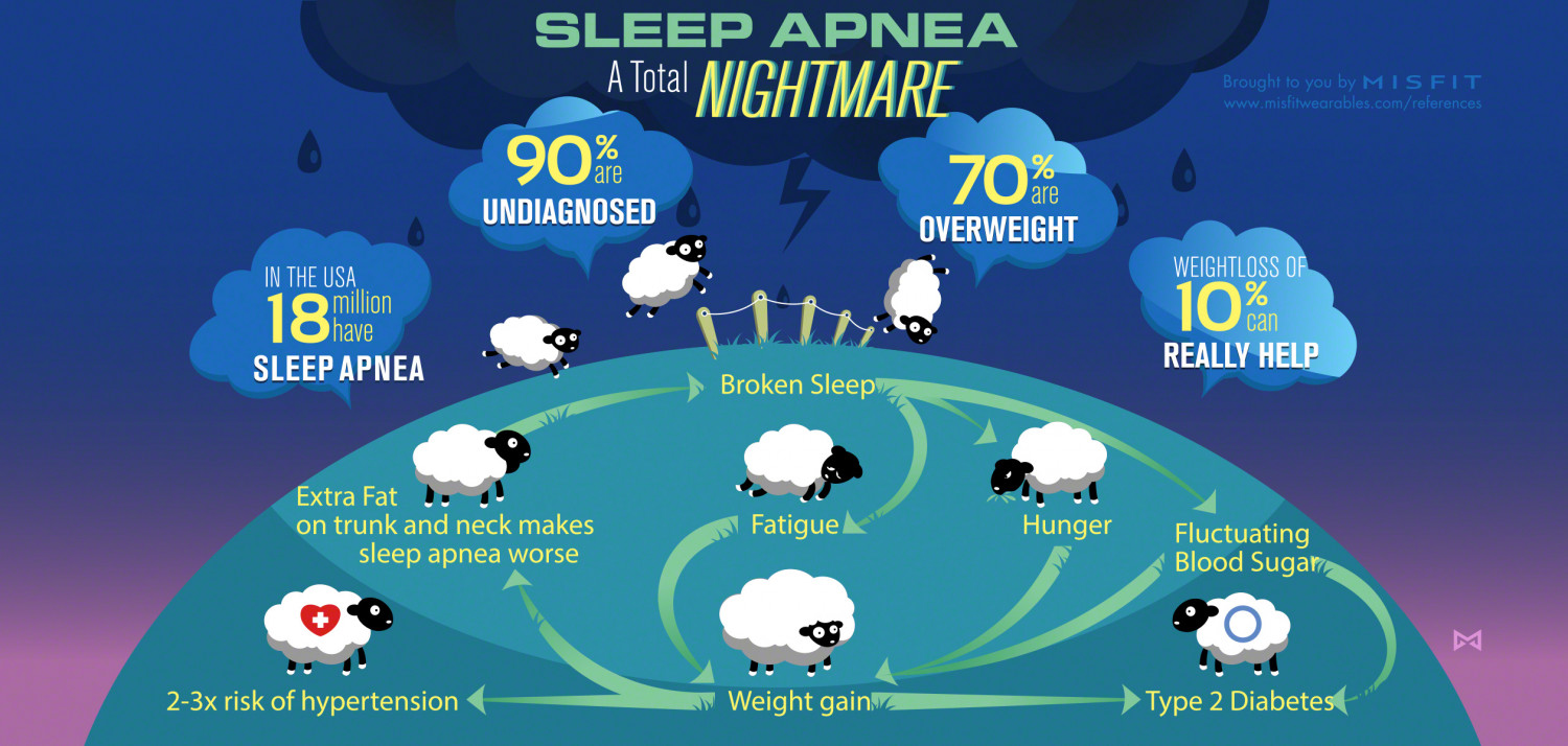 Sleep Apnea: a total nightmare! Infographic