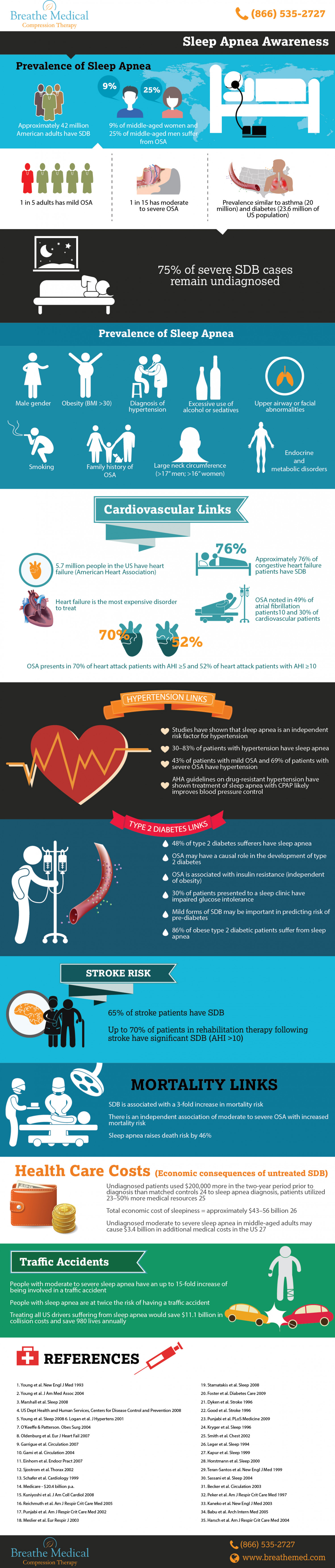Sleep Apnea Awarenes Infographic