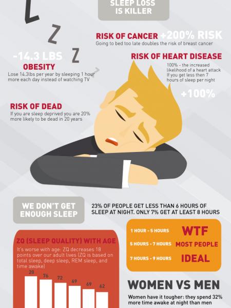 Sleep Is Awesome Infographic Infographic