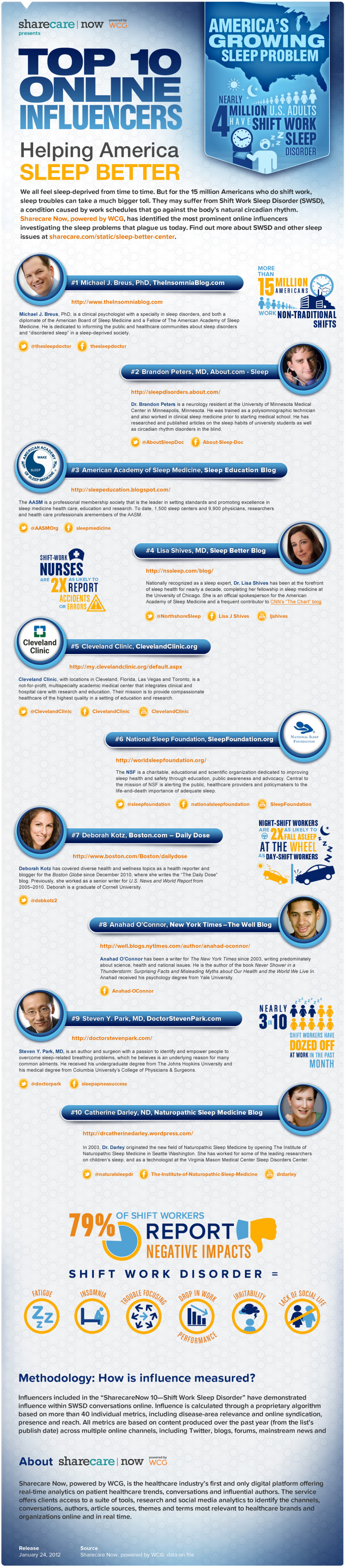 Sleep Disorder Influencers Infographic
