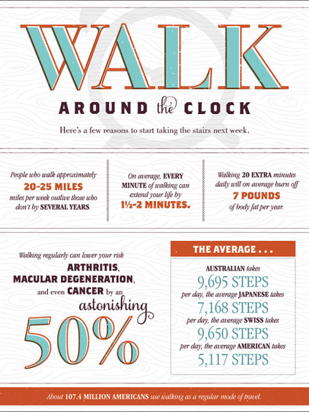 Walk Around the Clock Infographic