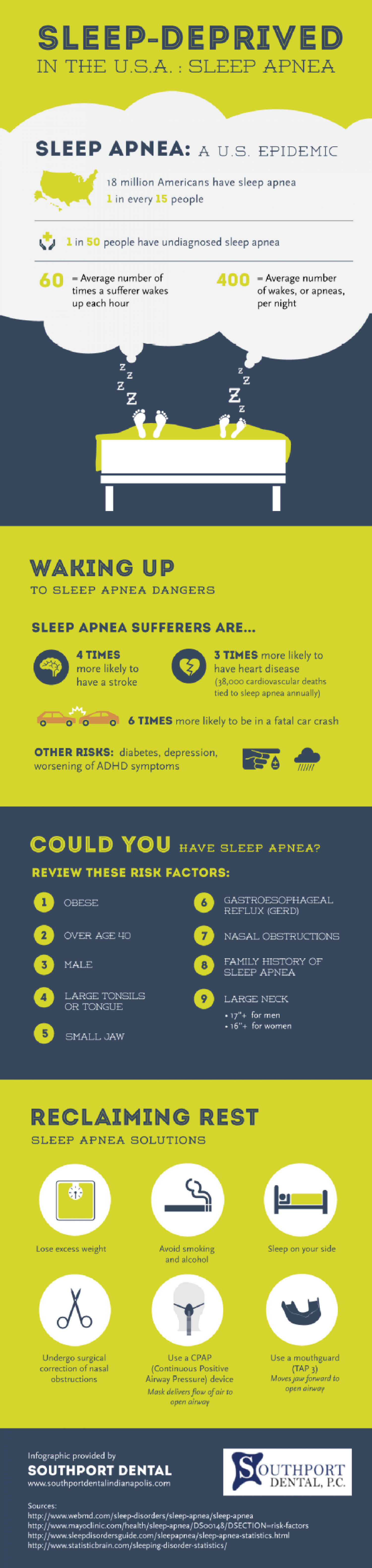 Sleep-Deprived in the U.S.A.: Sleep Apnea Infographic