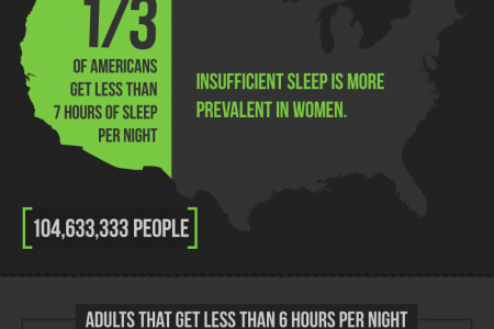 Sleepless Nights Infographic