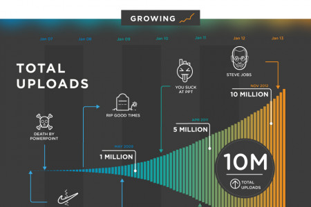 Slideshare- Stacking the deck Infographic