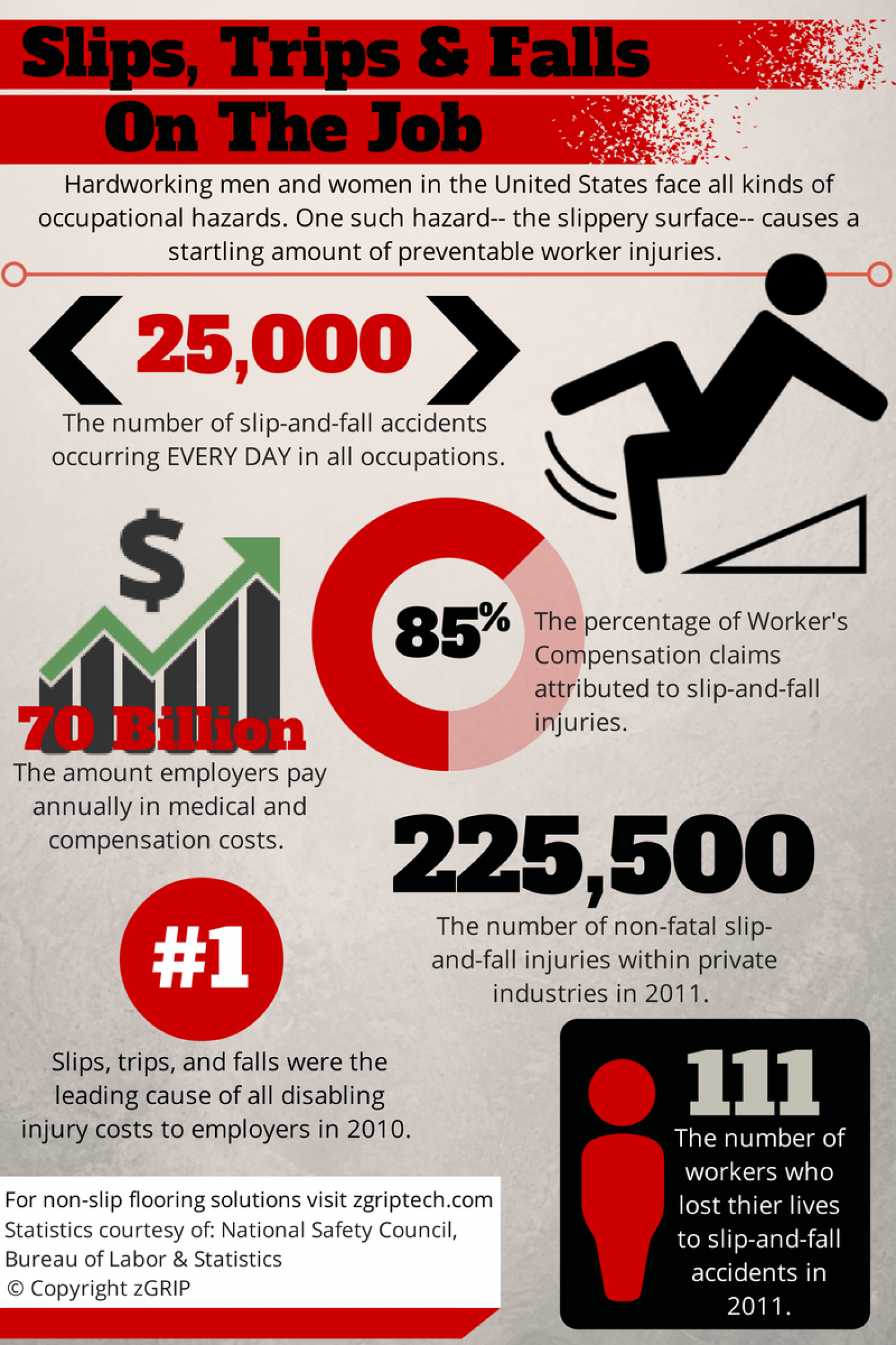 Slips, Trips, and Falls On The Job Infographic