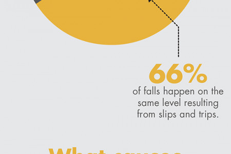 Slips, Trips and Falls Infographic