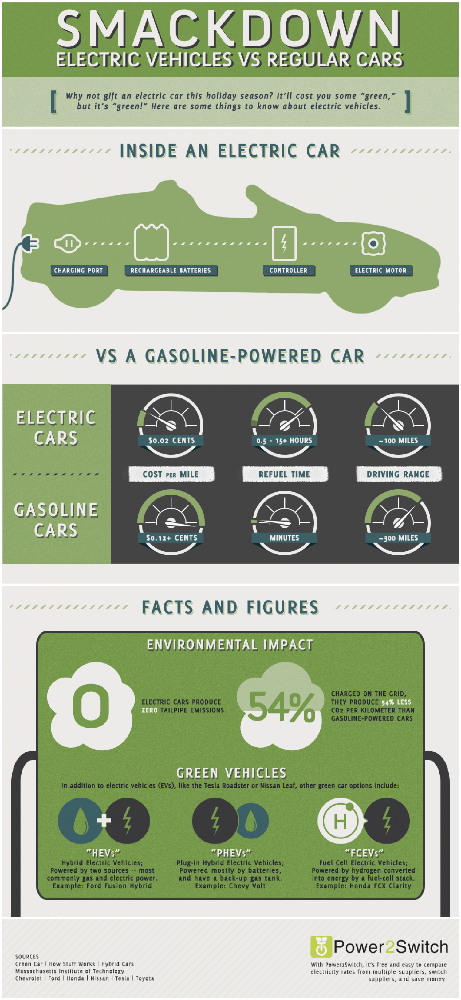 How Much Do Electric Cars Cost Compared To Normal Cars