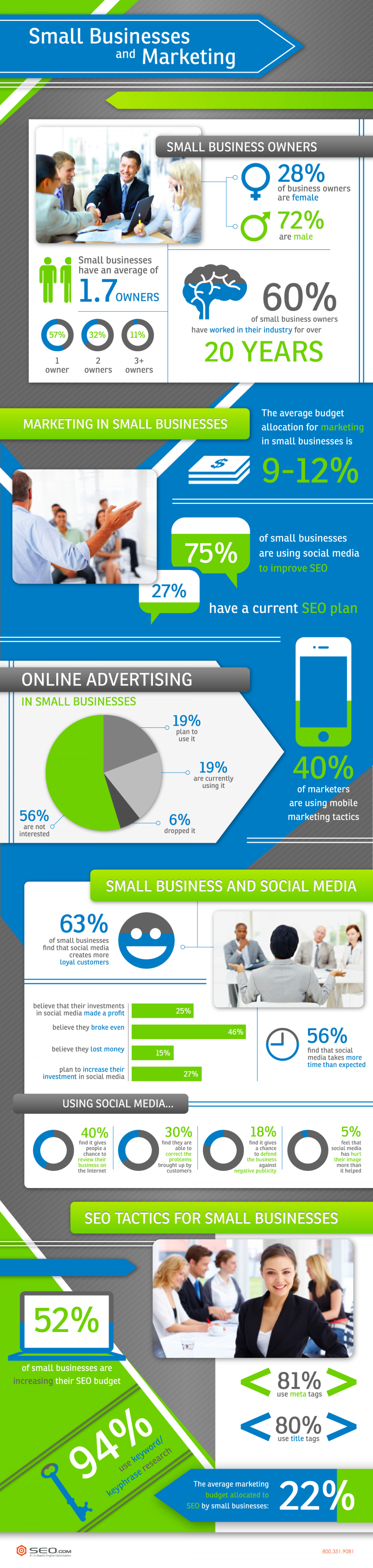 Small Business and Marketing Infographic