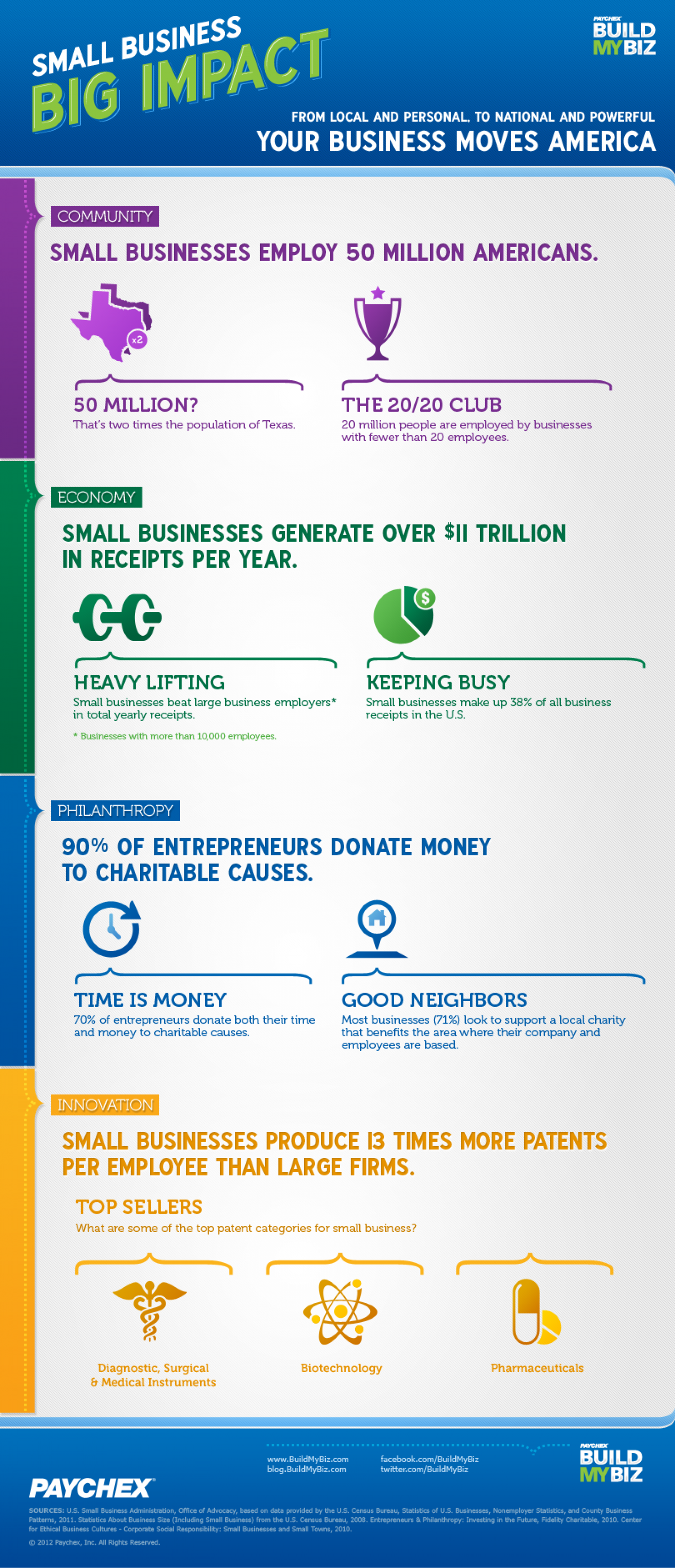 Small Business, Big Impact Infographic
