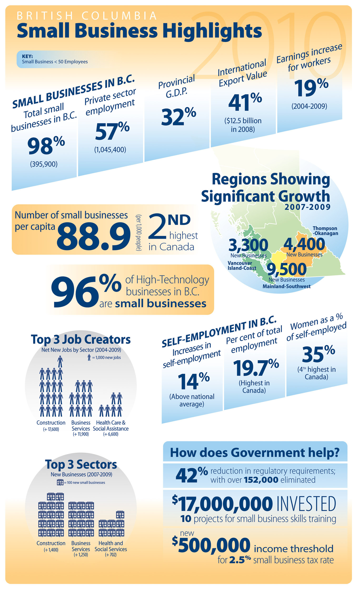 Small Business By The Numbers Infographic