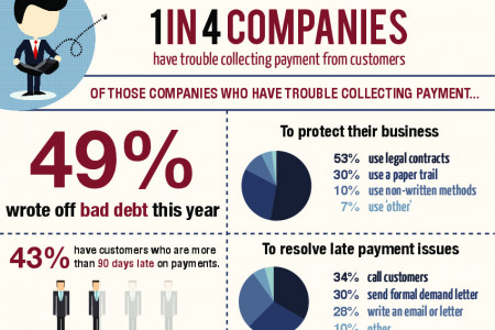 Small Business Debt Collection Dilemmas Infographic