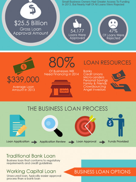 The State of Small Business Loans Infographic