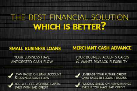 Small Business Needs Quick Funding Solutions Infographic