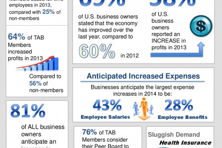 Small Business Outlook for 2014 Infographic