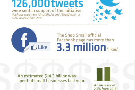 Small Business Saturday by The Numbers Infographic