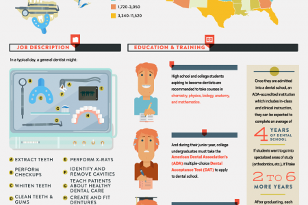 Small Business Series: Dentists Infographic