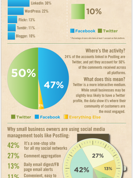 Small Business Social Media Usage [INFOGRAPHIC] | Tech Savvy Agent Infographic
