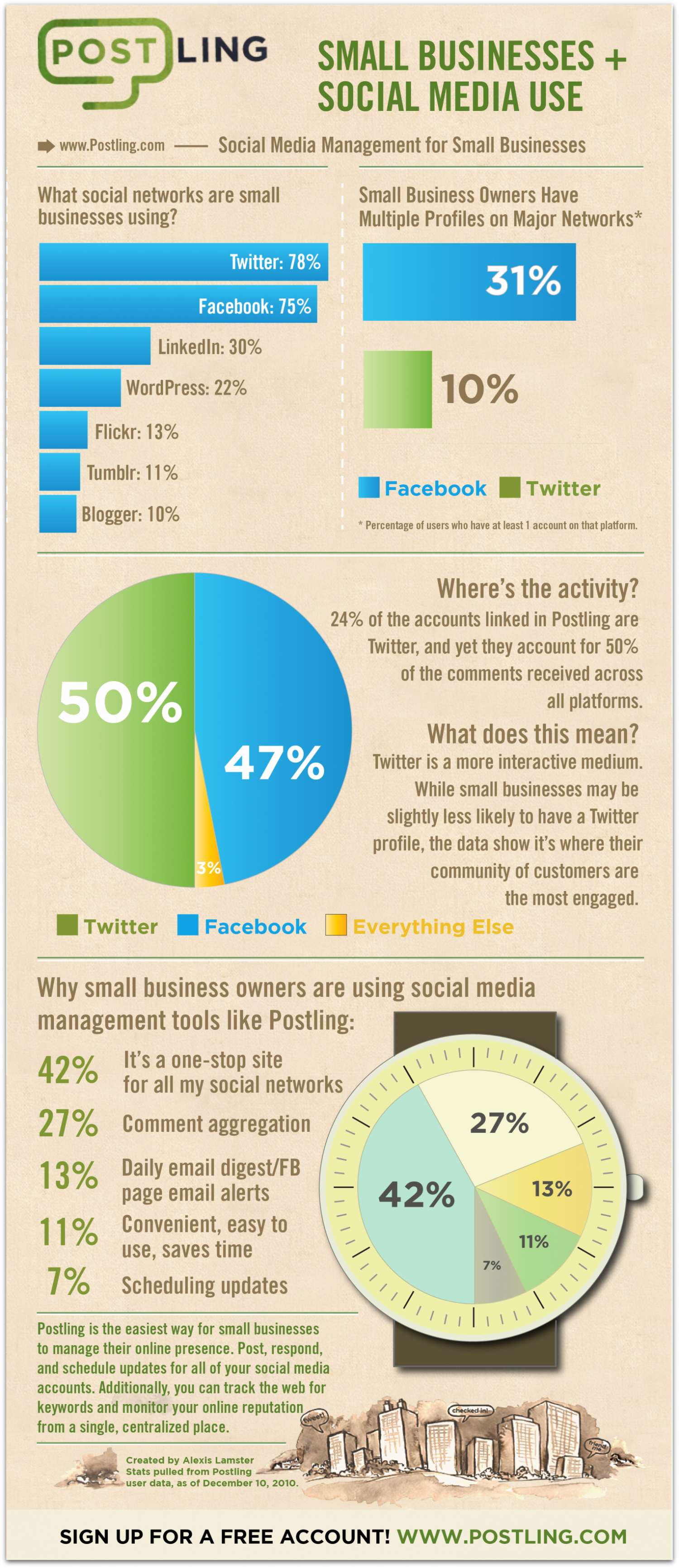 Small Business Social Media Usage [INFOGRAPHIC]   Tech Savvy Agent Infographic