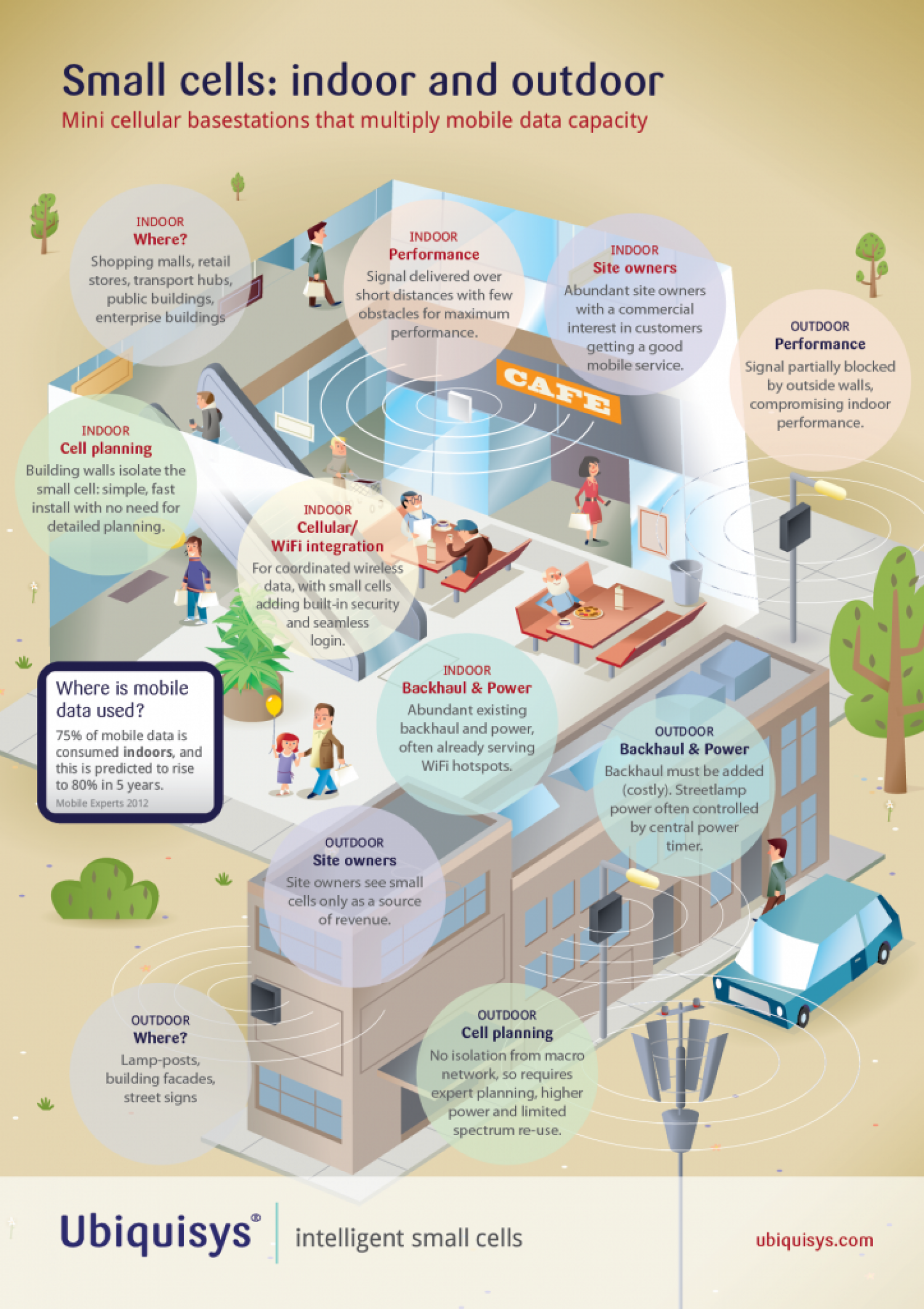 Small Cells: Indoor Vs Outdoor Infographic