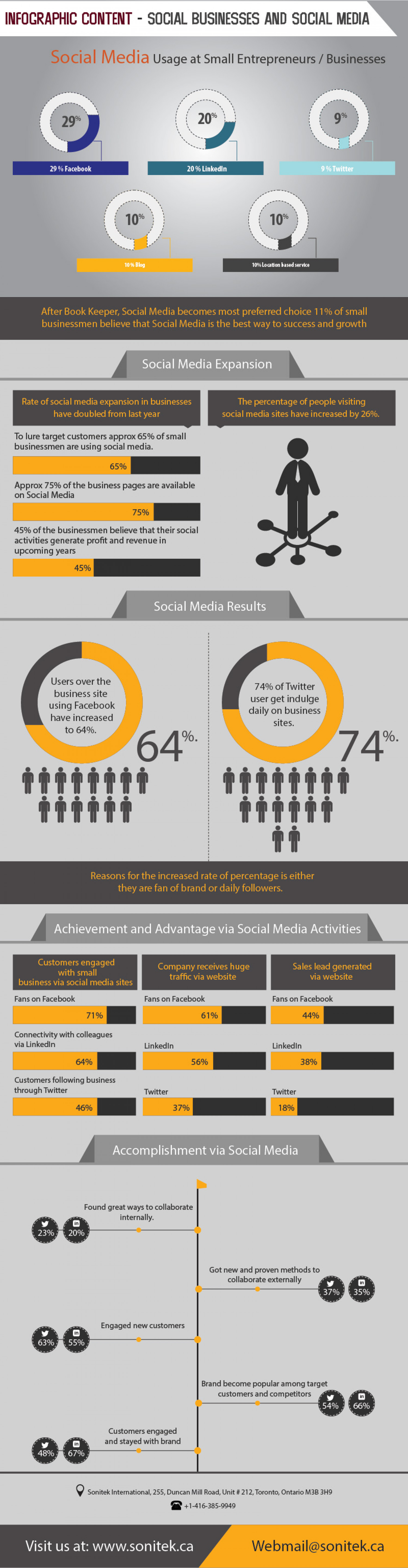 Small Entrepreneurs Rapidly Involving in Social Media Platforms for Success Driven Business Infographic