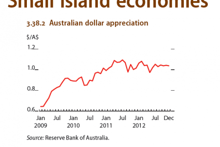 Small island economies : Australian dollar appreciation Infographic