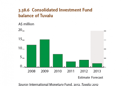 Small island economies : Consolited Investment Fund balance of Tuvalu Infographic