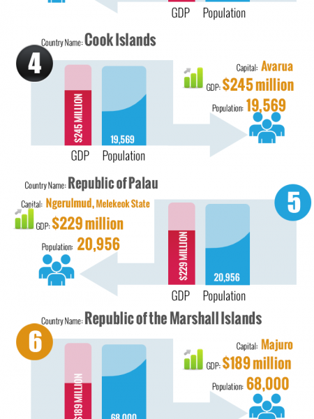 smallest countries by GDP Infographic