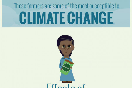 Smallholder Farmers: The Impact of Climate Change Infographic