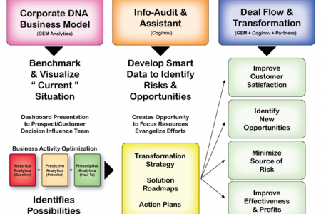 Smart Data to Guide Business Transformation Infographic