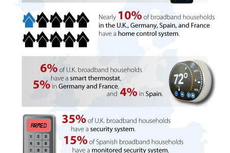 Smart Home Adoption in Western Europe Infographic
