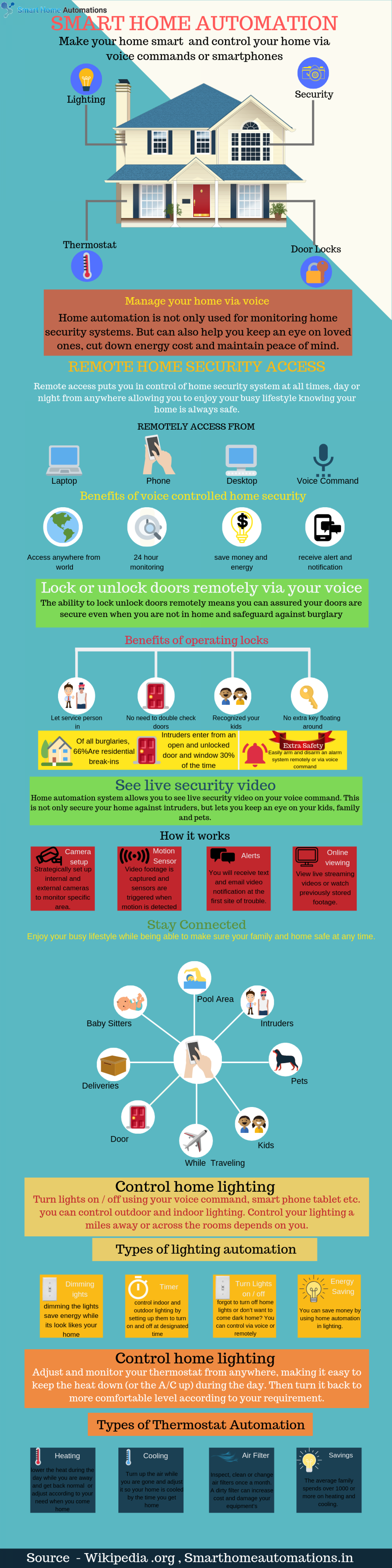 Smart Home Automation Infographic