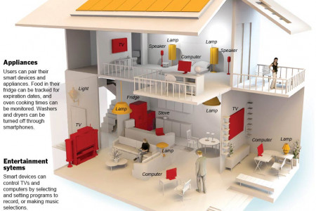 Smart Houses technologies Infographic
