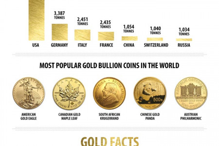 Smart Investing - Silver and Gold Infographic