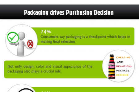 Smart Packaging Drives Purchase Decisions Infographic
