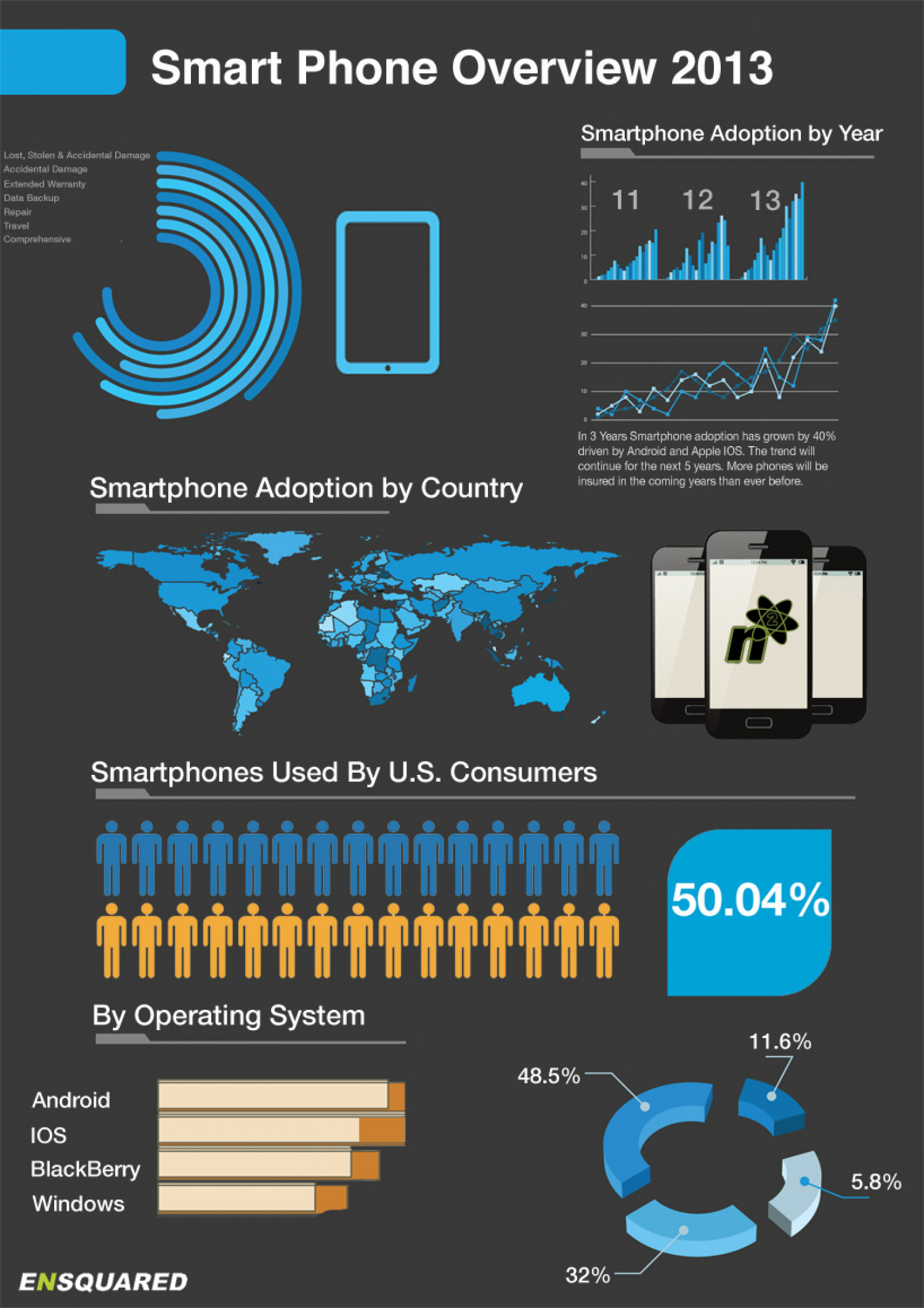 Smart Phone Growth in the USA Infographic