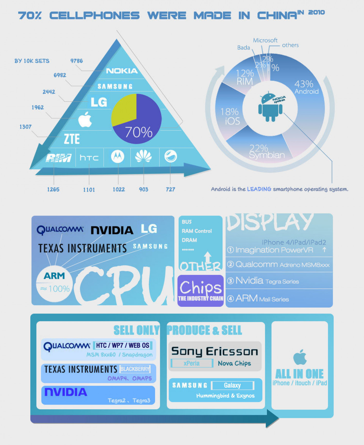 Smart Phone Market Infographic