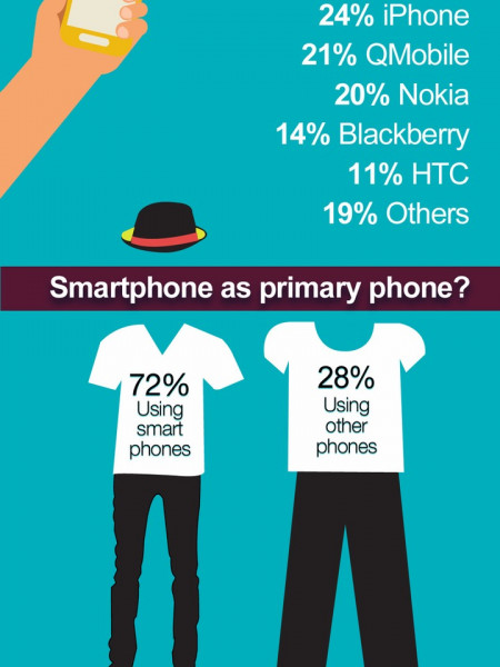 Smart Phone Usage in Pakistan Infographic