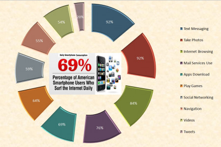 Smart Phones Users Infographic