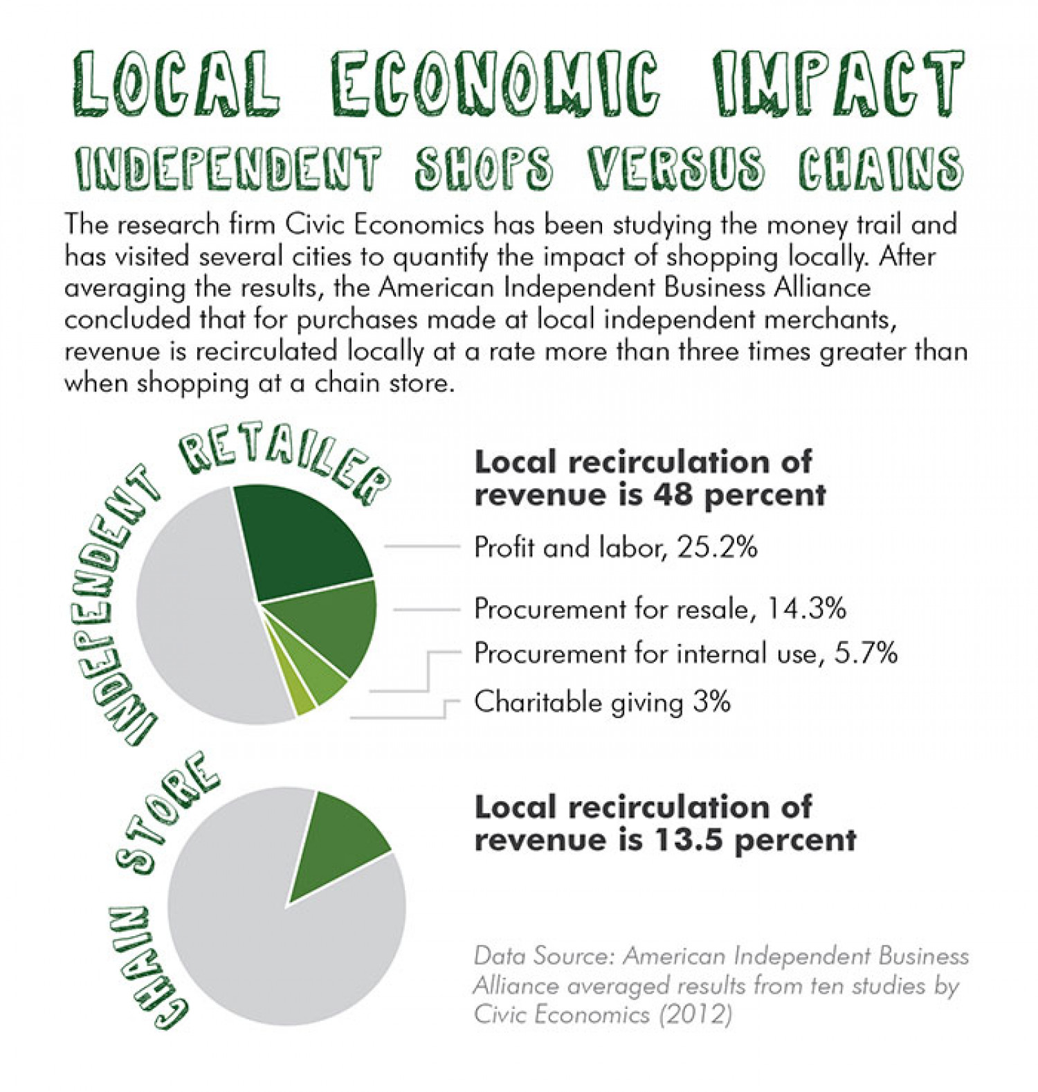 Local Economic Impact Infographic