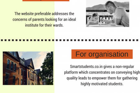 SMART STUDENTS - AN EDUCATIONAL ORGANISATION Infographic